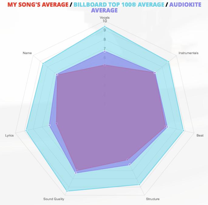 Audiokite averages