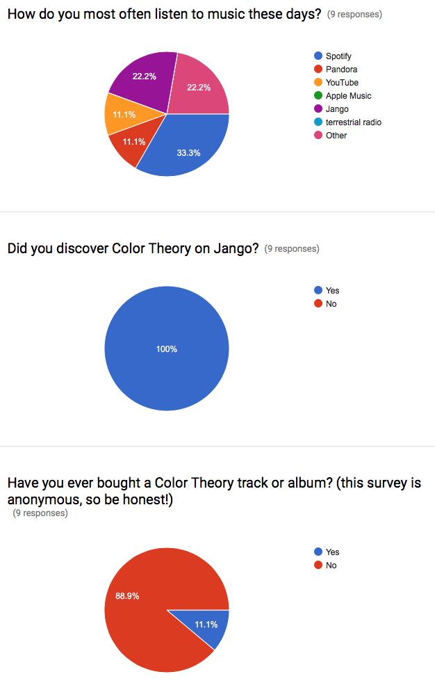 Jango Email Survey