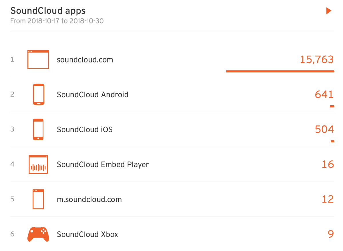 SoundCloud apps