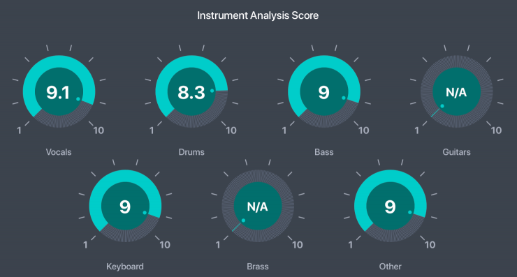 Drooble instrument analysis